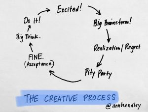 "The circular creative process is pictured, with arrows from ""excited"" to ""big brainstorm, realization/regret, pity party, fine, big think, do it"" and back to excited"